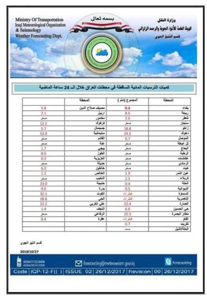 Photo of بالجدول.. كمية الامطار التي سقطت في البلاد خلال الــ 24 ساعة الماضية