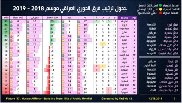 Photo of بالجدول ترتيب فرق الدوري العراقي موسم 2018-2019