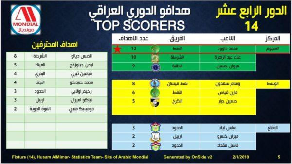 Photo of قائمة هدافين الدوري العراقي الممتاز 2018-2019