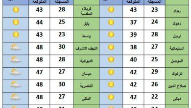Photo of تقلبات في الطقس الى الجمعة