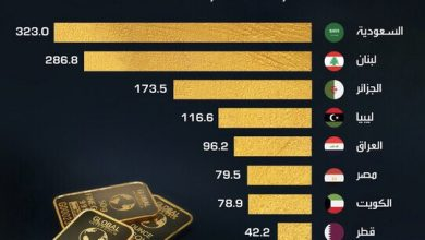Photo of أسعار الذهب تنخفض من أعلى مستوى تاريخي لها, إليكم الاحتياطيات العشرة الأكبر عربياََ
